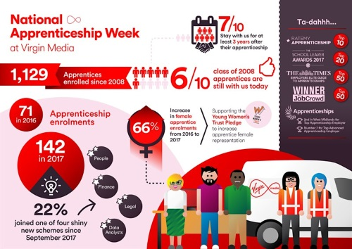 Virgin Media Part Time Apprenticeship